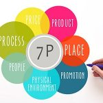 7P's of the marketing mix
