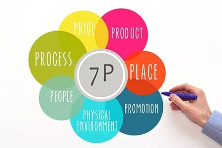7ps of marketing When should we use the extended marketing mix (7ps) instead of the traditional marketing mix (4ps) basically you could just go away with the 4ps.