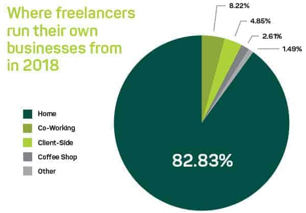 Where freelancers run their own businesses from