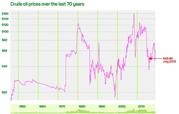 Crude oil prices past 70 years