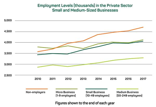 private sector employment levels 2010 to start of 2018 600px