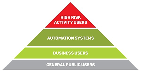 Risk Users Pyramid Diagram 600px