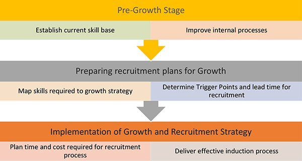 Planning recruitment to service growth