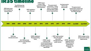 IR35 Timeline of events - Caunce O'Hara