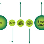 IR35 Timeline feature image