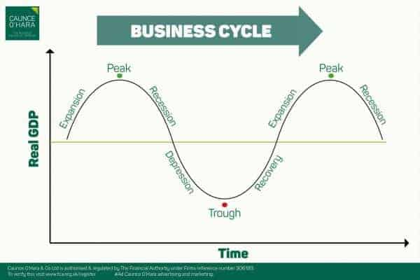 A graph of the business cycle - Caunce O'Hara
