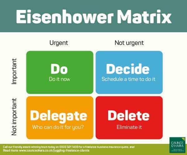 Eisenhower Matrix - do, decide, delegate and delete.